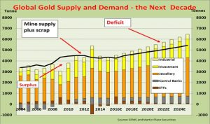 mnn-global-gold-supply-and-demand